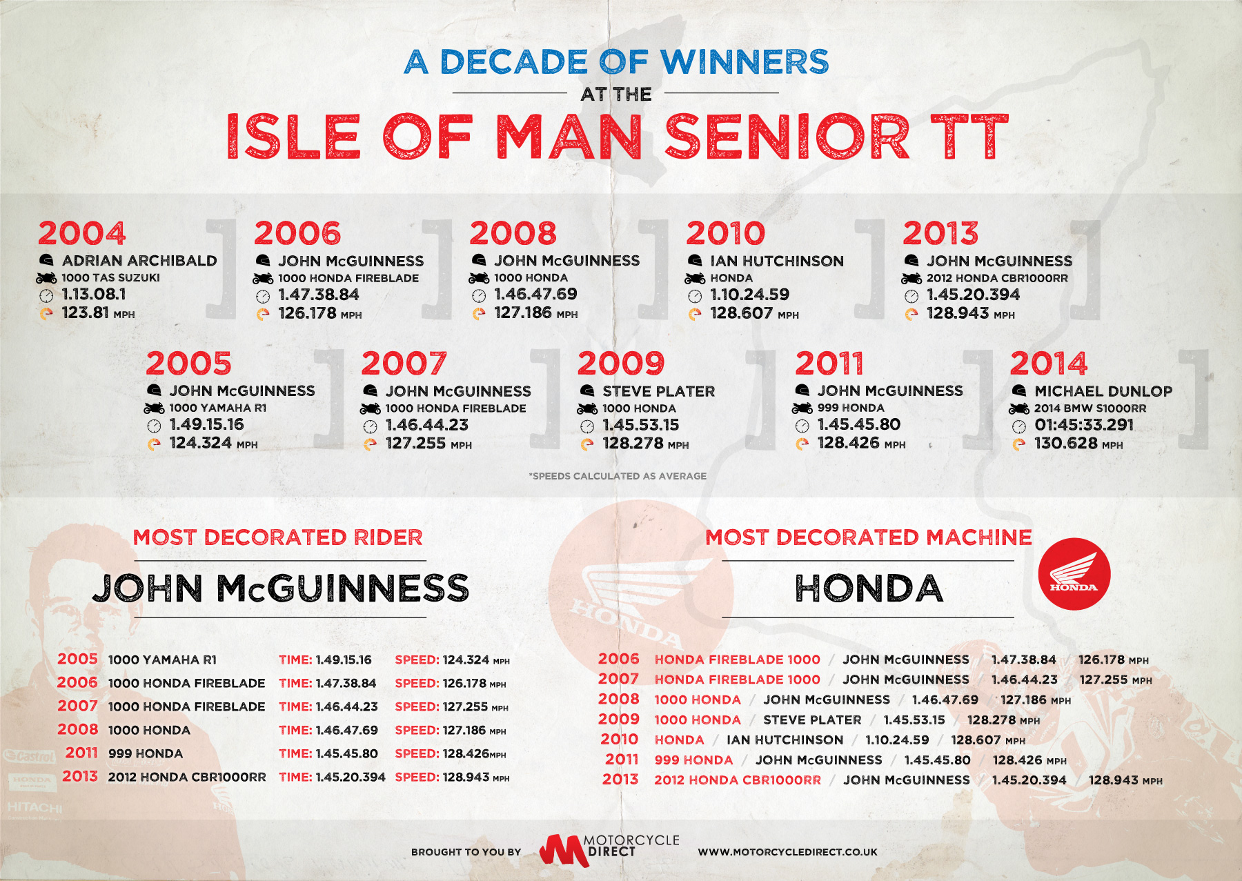 Isle of Man TT - A Decade of Winners